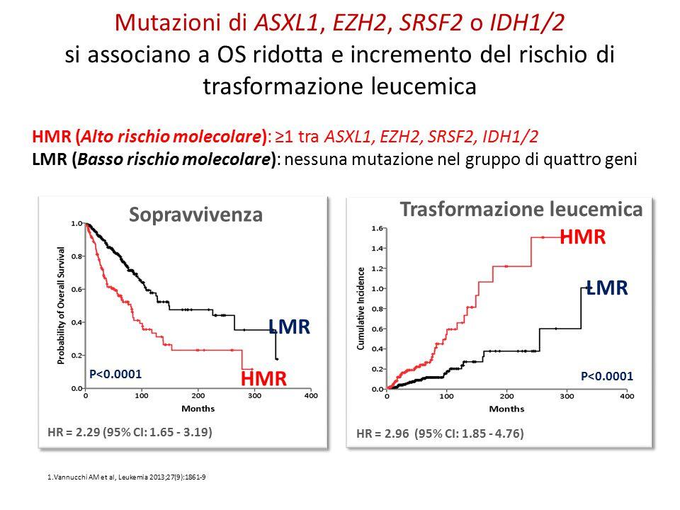 Mutazioni di ASXL1, EZH2, SRSF2 o IDH1/2