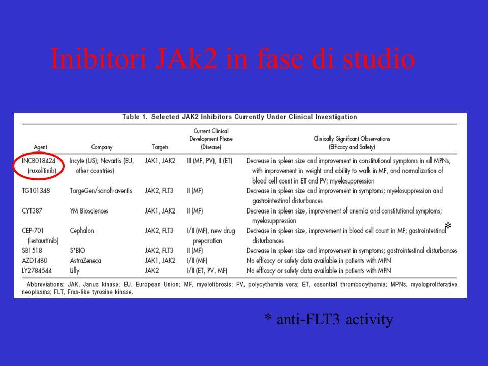 Inibitori JAk2 in fase di studio