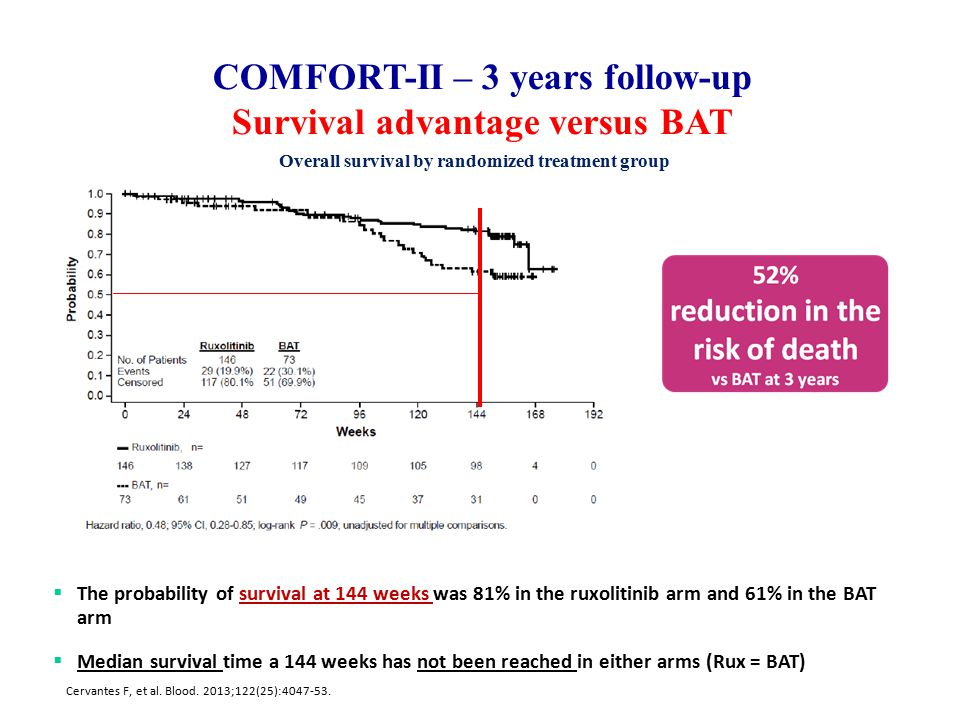 COMFORT-II – 3 years follow-up Survival advantage versus BAT