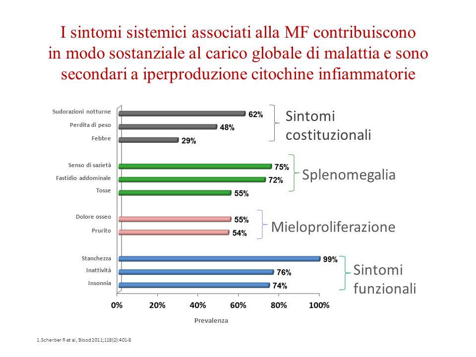 I sintomi sistemici associati alla MF contribuiscono in modo sostanziale al carico globale di malattia e sono secondari a iperproduzione citochine infiammatorie
