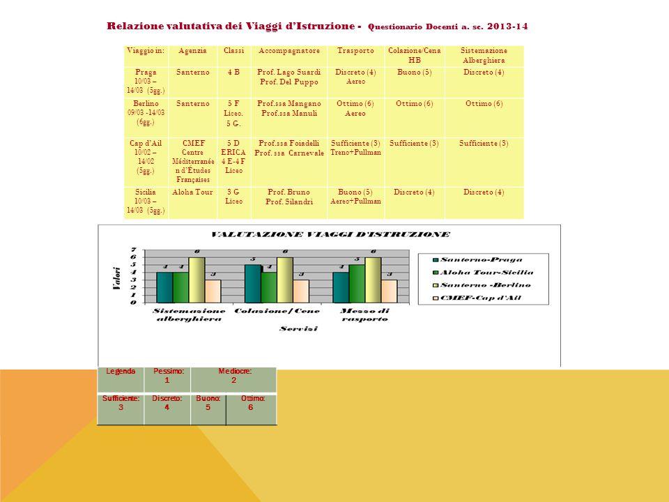 Relazione valutativa dei Viaggi d'Istruzione - Questionario Docenti a