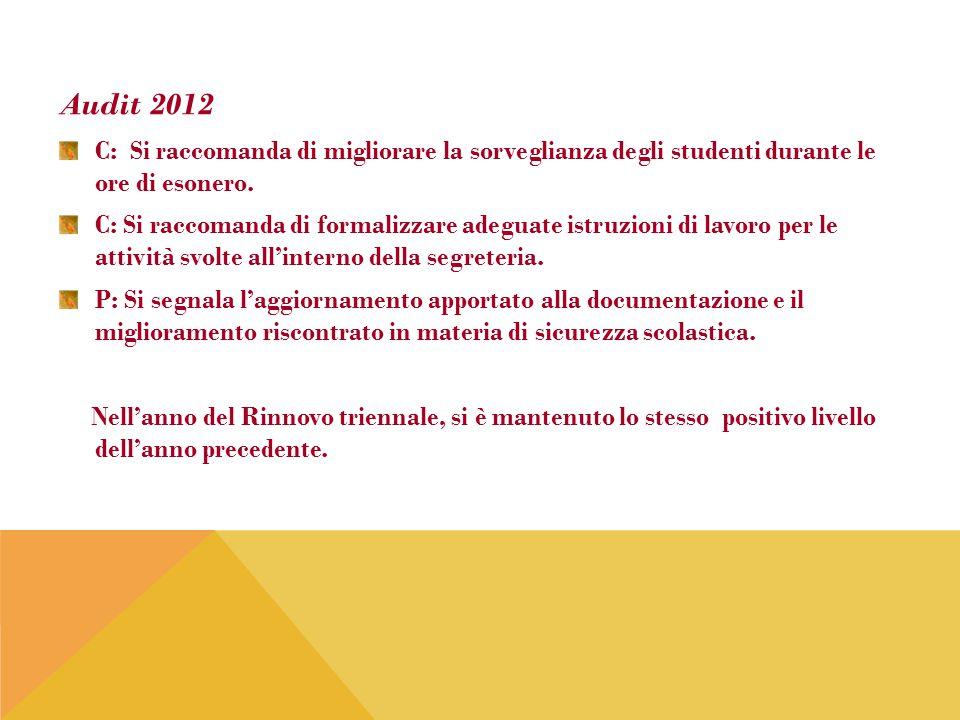 Audit 2012 C: Si raccomanda di migliorare la sorveglianza degli studenti durante le ore di esonero.