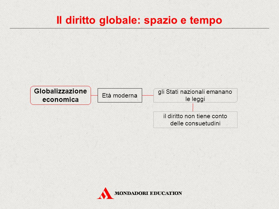 Il diritto globale: spazio e tempo Globalizzazione economica