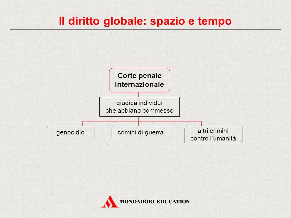 Il diritto globale: spazio e tempo Corte penale internazionale