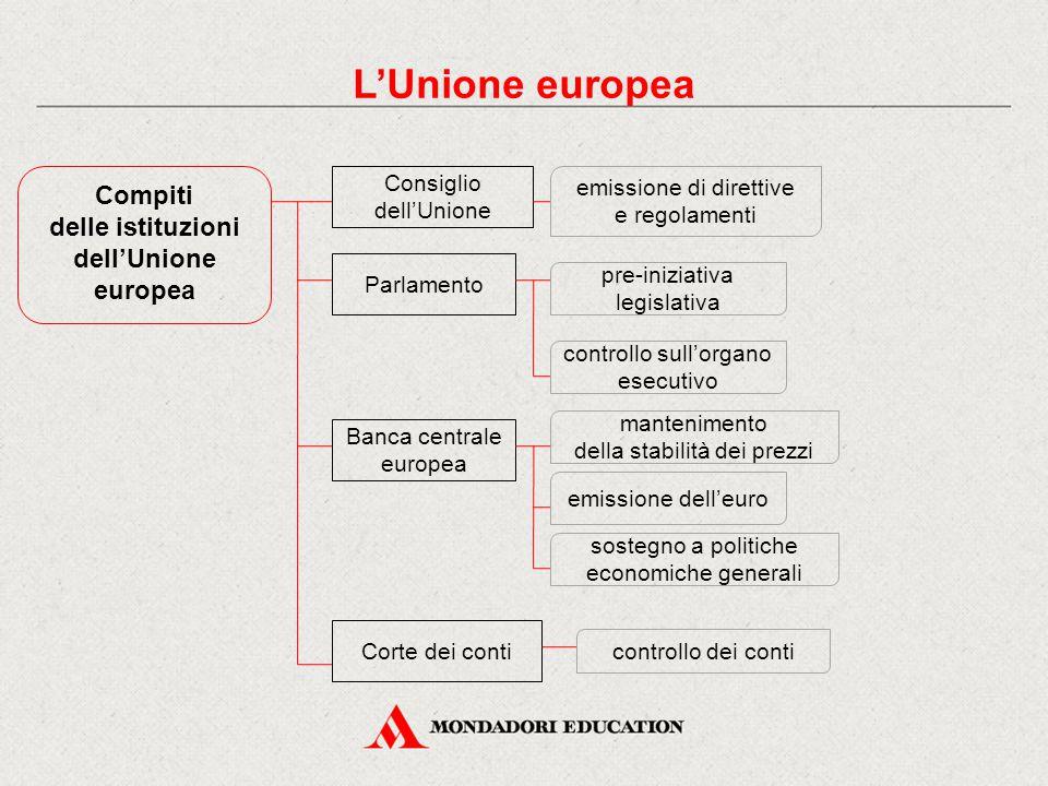 delle istituzioni dell'Unione europea