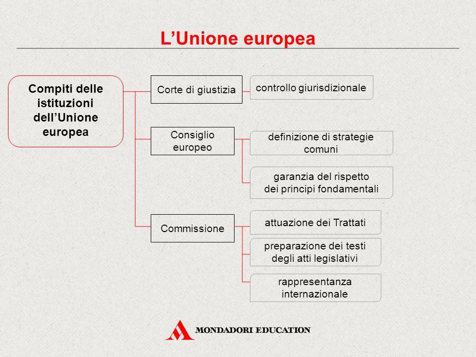 Compiti delle istituzioni dell'Unione europea