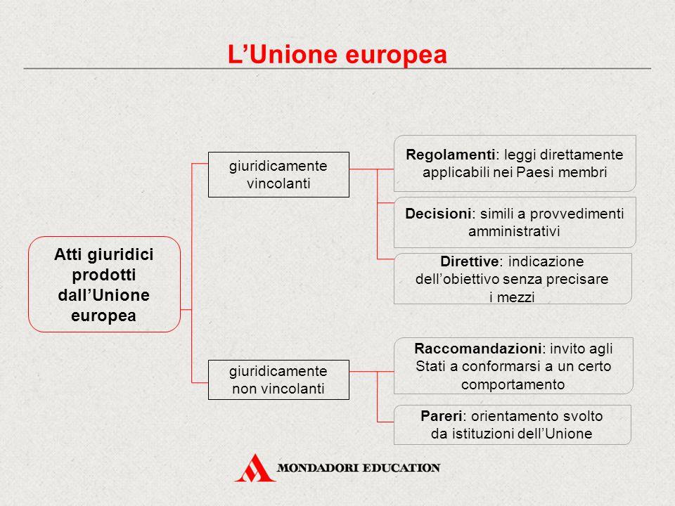 Atti giuridici prodotti dall'Unione europea