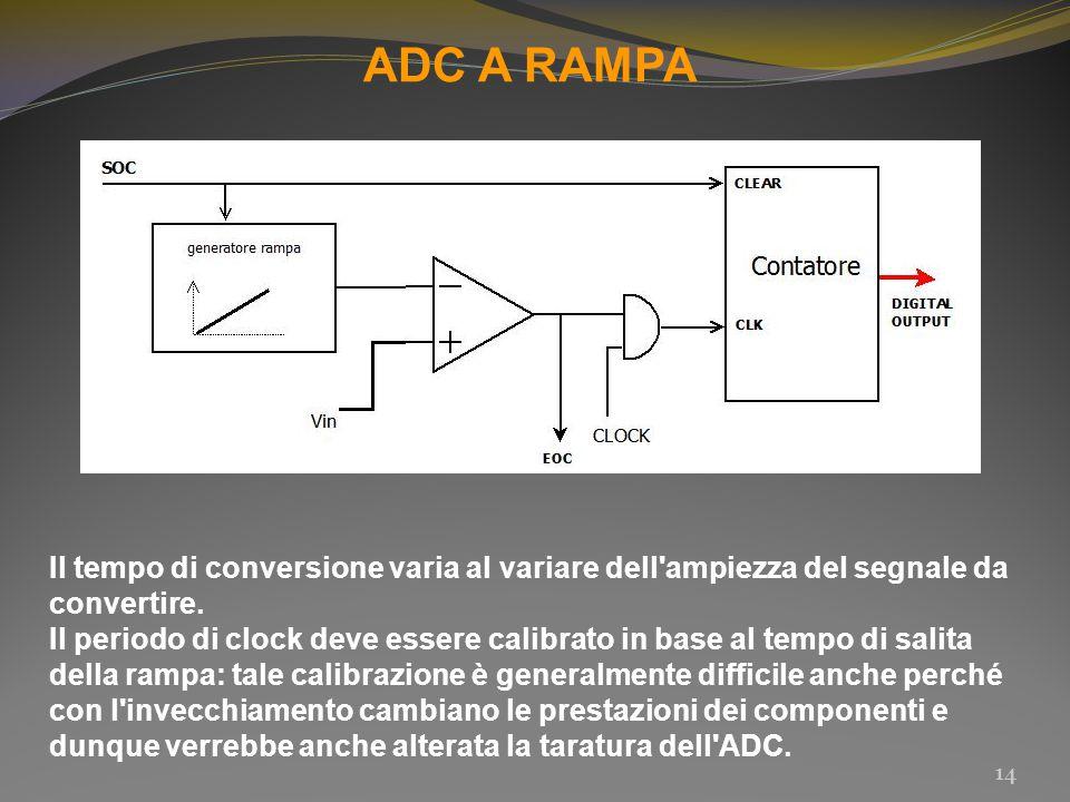 ADC A RAMPA Il tempo di conversione varia al variare dell ampiezza del segnale da convertire.