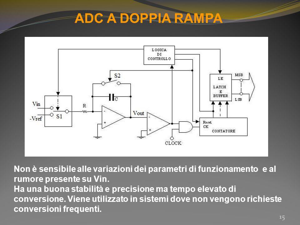 ADC A DOPPIA RAMPA Non è sensibile alle variazioni dei parametri di funzionamento e al rumore presente su Vin.