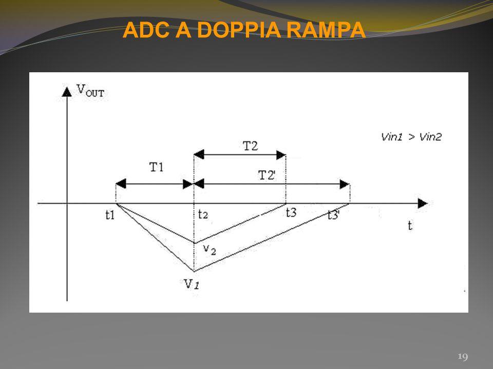 ADC A DOPPIA RAMPA