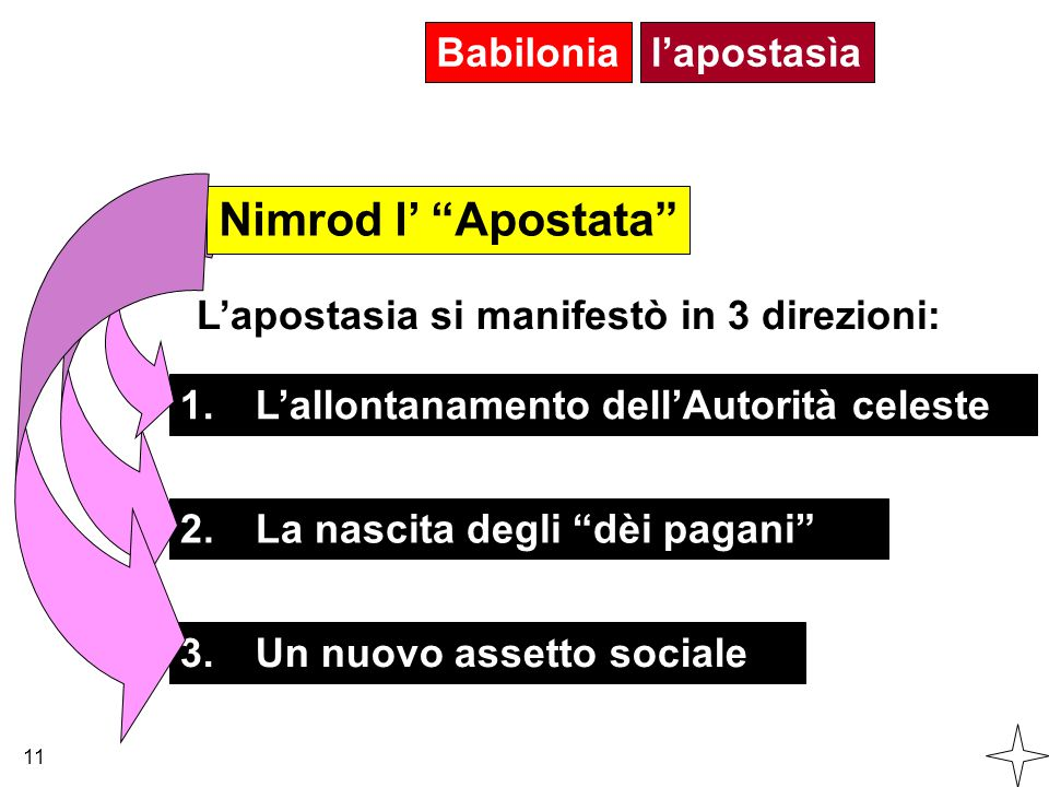 Nimrod l' Apostata Babilonia l'apostasìa