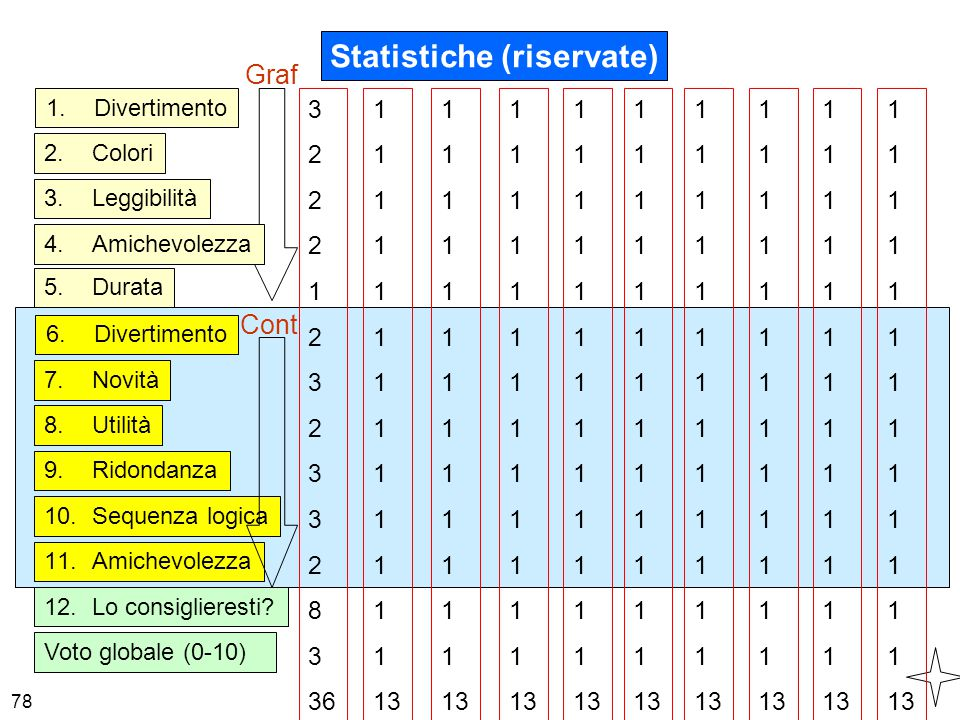 Statistiche (riservate)