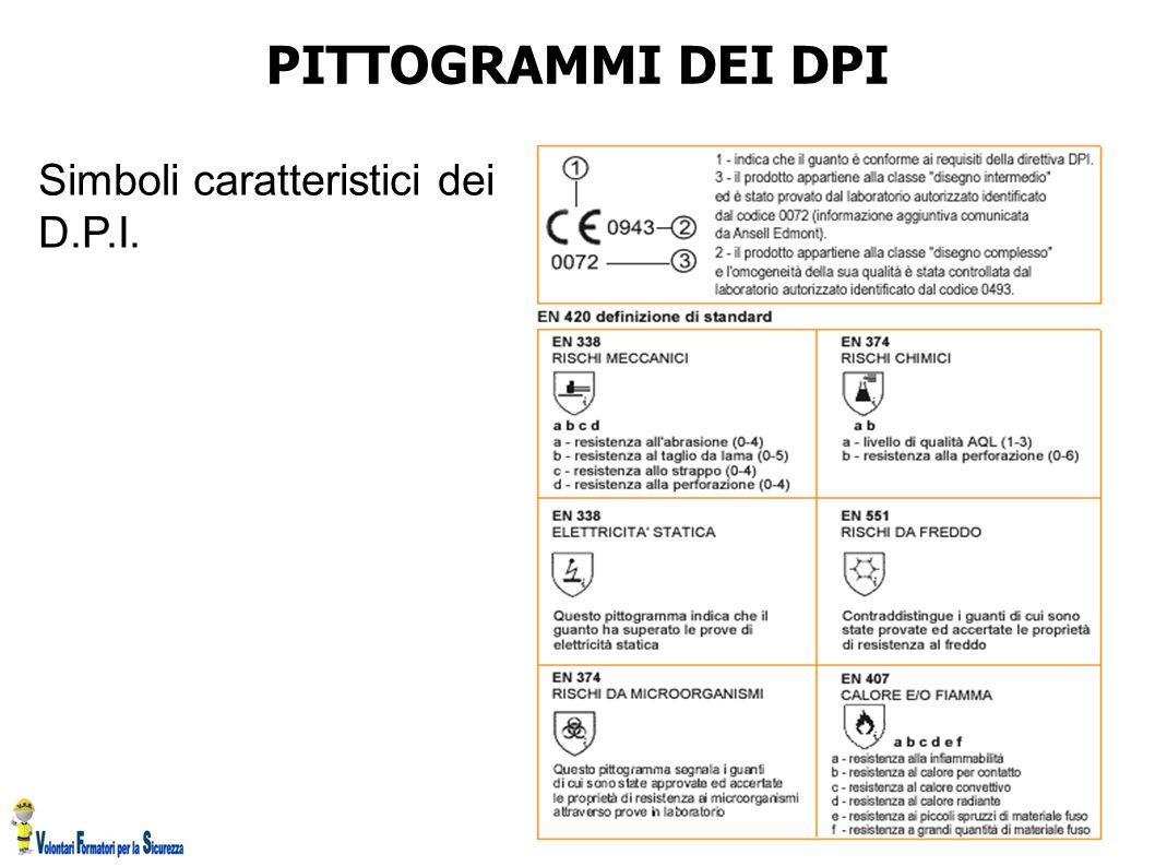 PITTOGRAMMI DEI DPI Simboli caratteristici dei D.P.I.