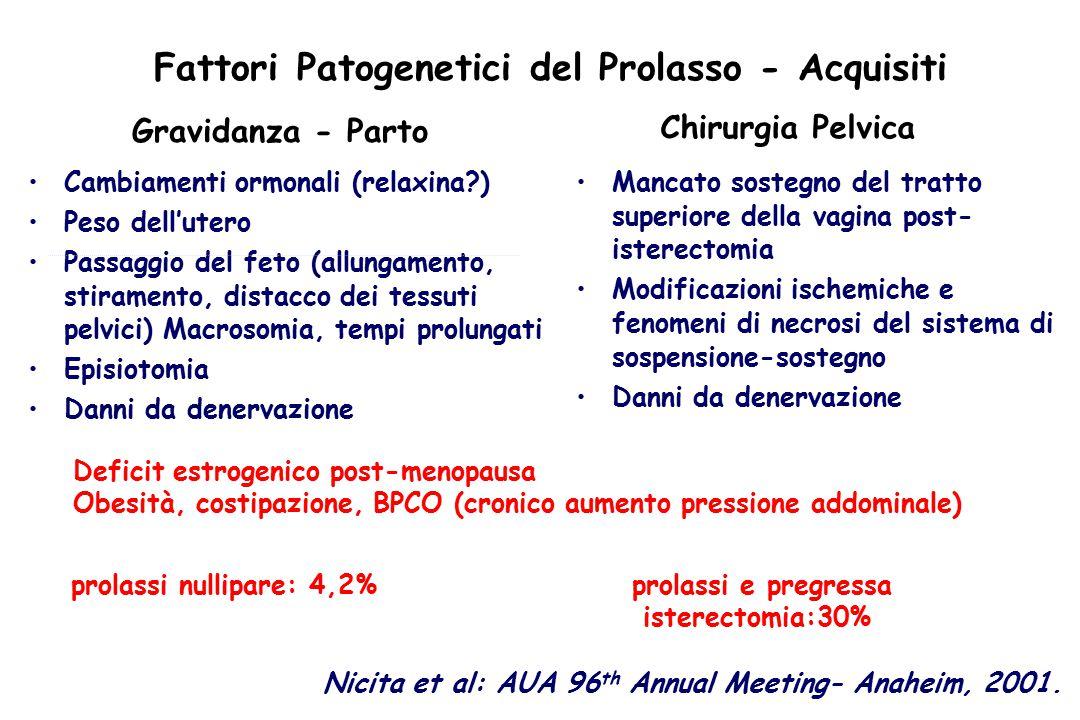 Fattori Patogenetici del Prolasso - Acquisiti