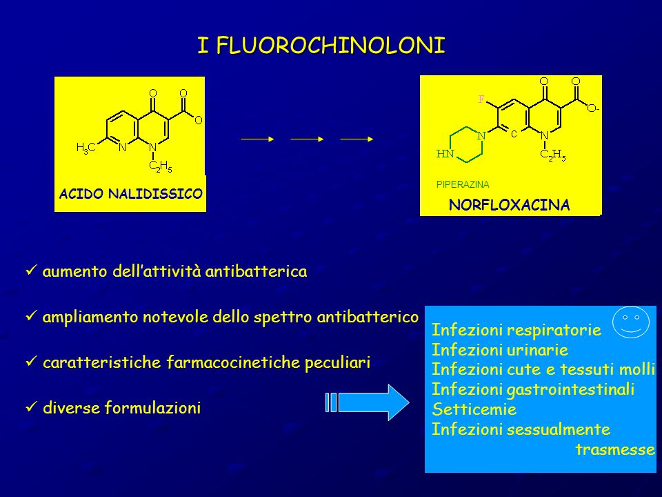 I FLUOROCHINOLONI aumento dell'attività antibatterica