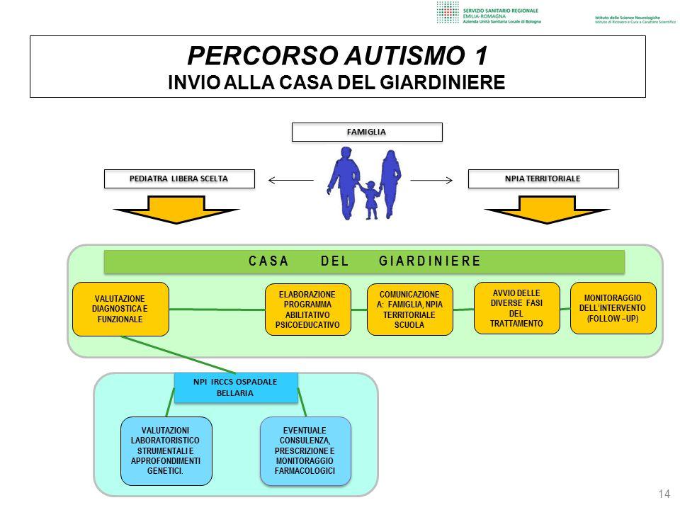 PERCORSO AUTISMO 1 INVIO ALLA CASA DEL GIARDINIERE