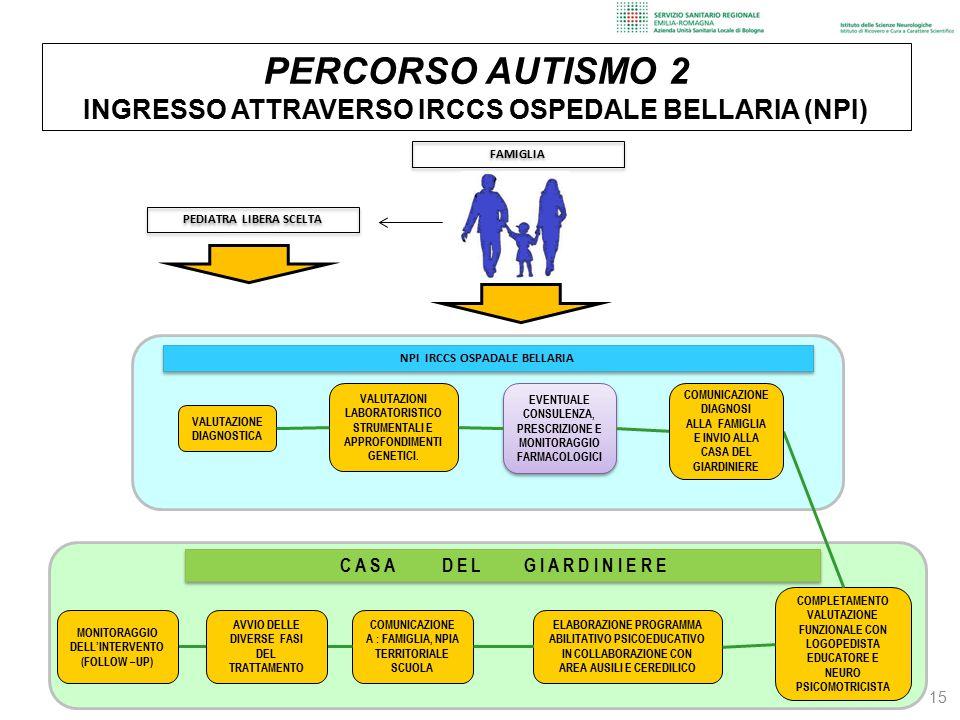 PERCORSO AUTISMO 2 INGRESSO ATTRAVERSO IRCCS OSPEDALE BELLARIA (NPI)