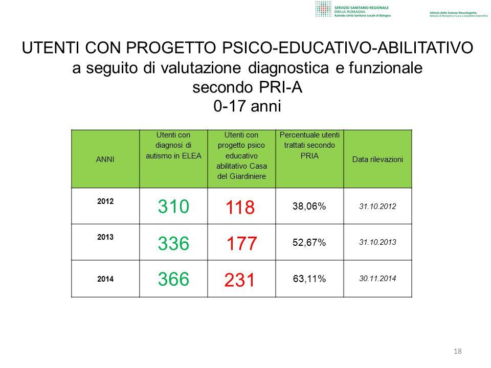 UTENTI CON PROGETTO PSICO-EDUCATIVO-ABILITATIVO