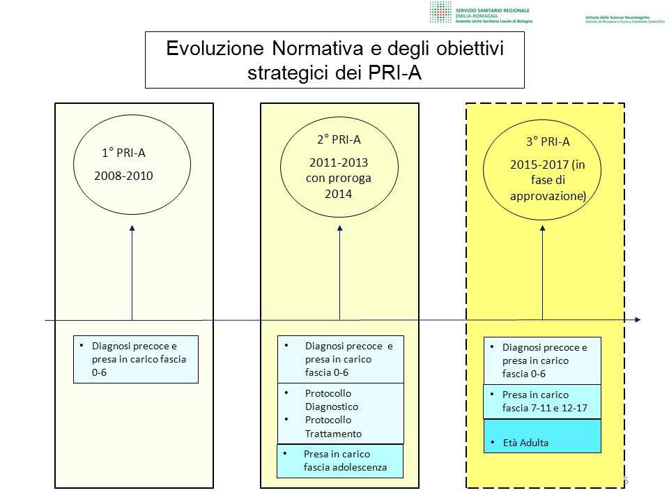 Evoluzione Normativa e degli obiettivi strategici dei PRI-A