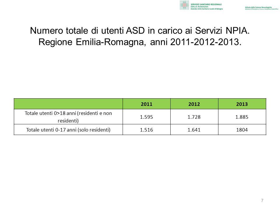 Numero totale di utenti ASD in carico ai Servizi NPIA.