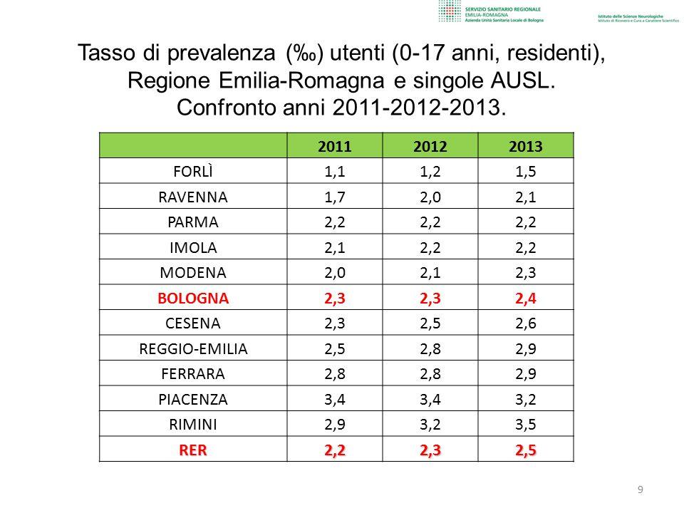 Tasso di prevalenza (‰) utenti (0-17 anni, residenti), Regione Emilia-Romagna e singole AUSL. Confronto anni 2011-2012-2013.