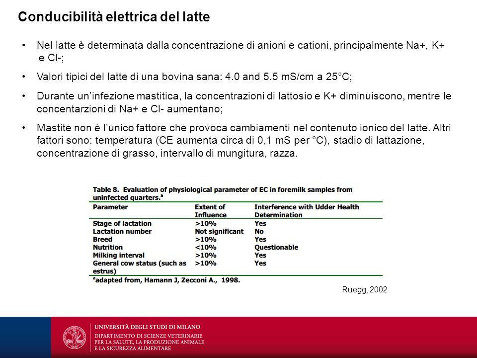 Conducibilità elettrica del latte