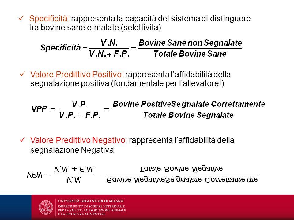 Specificità: rappresenta la capacità del sistema di distinguere tra bovine sane e malate (selettività)