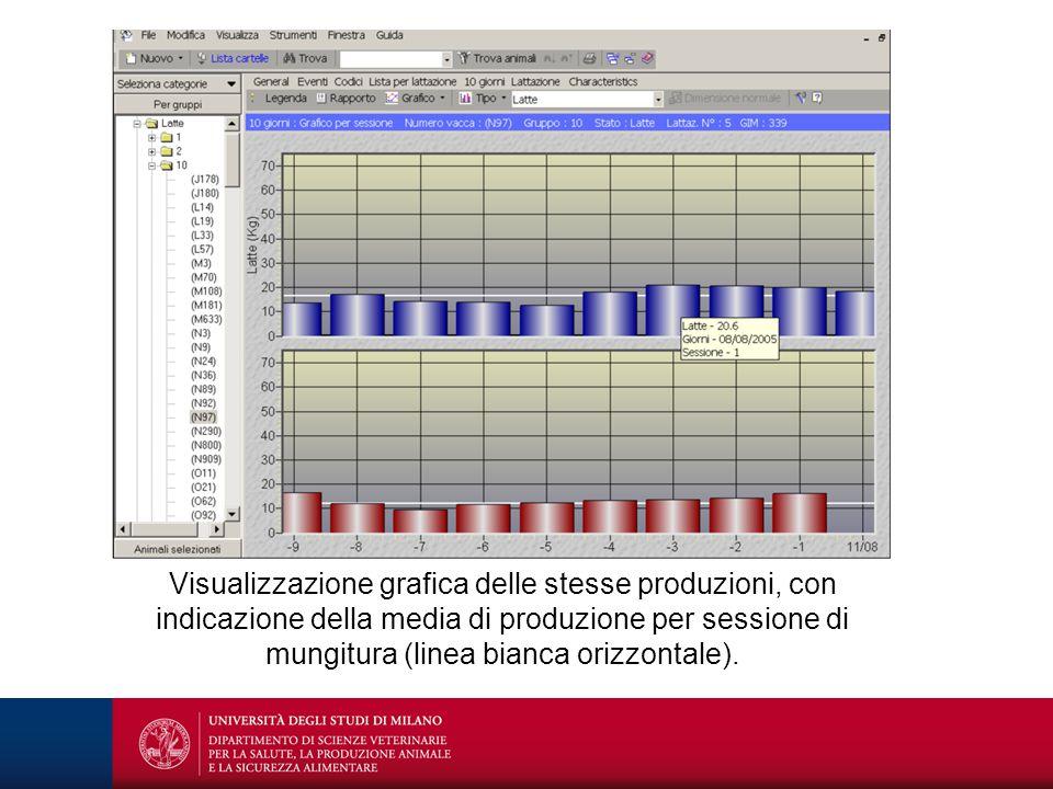 Visualizzazione grafica delle stesse produzioni, con indicazione della media di produzione per sessione di mungitura (linea bianca orizzontale).