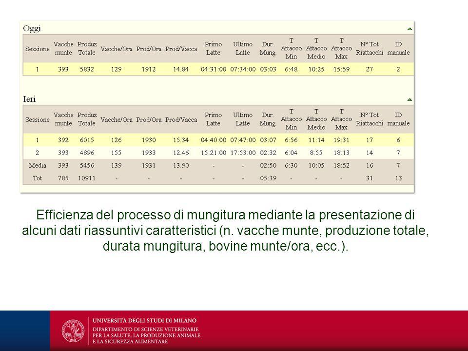 Efficienza del processo di mungitura mediante la presentazione di alcuni dati riassuntivi caratteristici (n.
