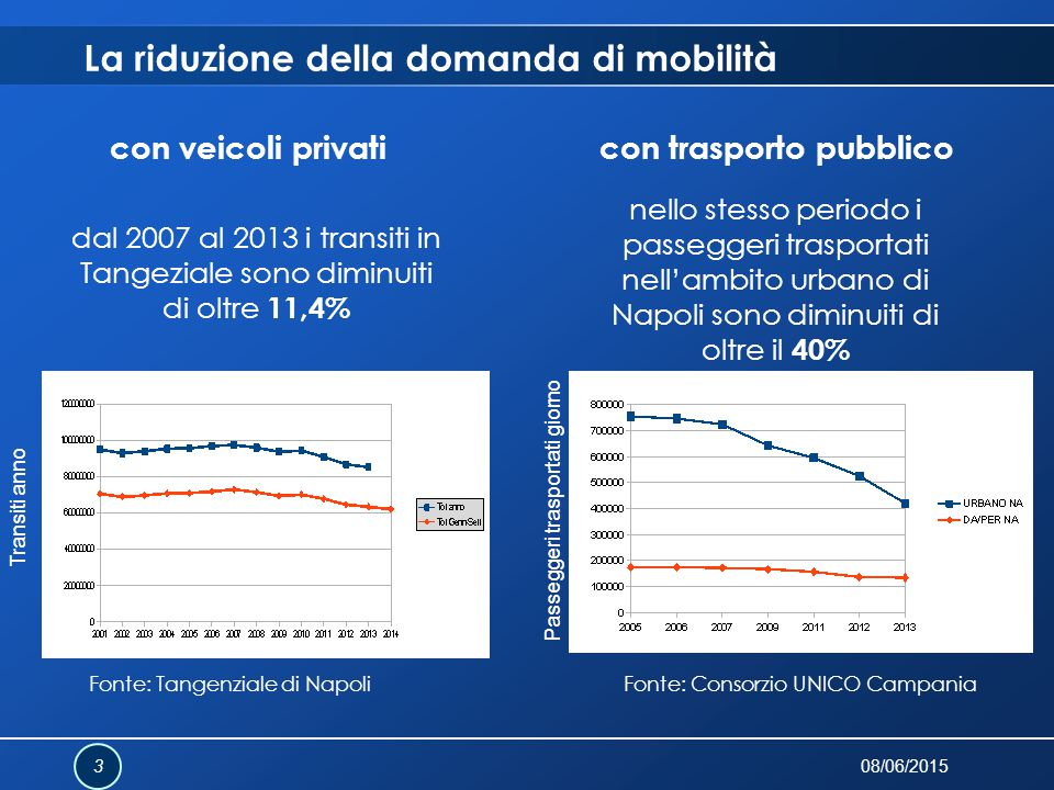 La riduzione della domanda di mobilità