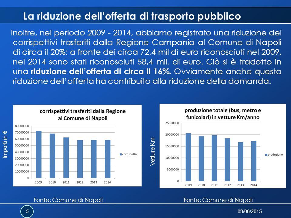 La riduzione dell'offerta di trasporto pubblico