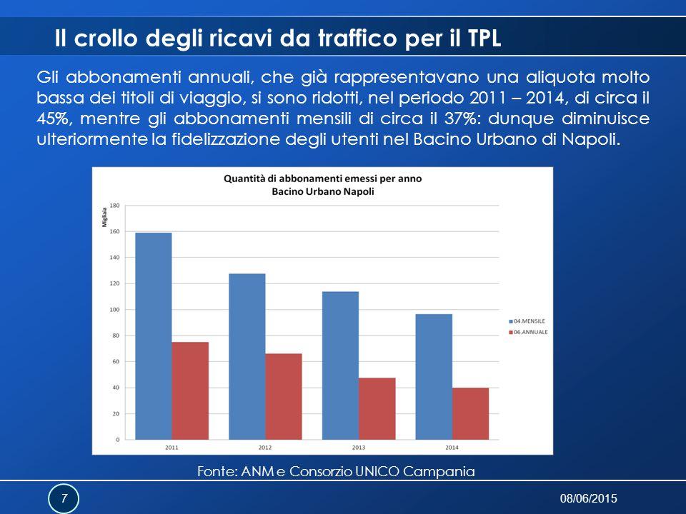 Il crollo degli ricavi da traffico per il TPL