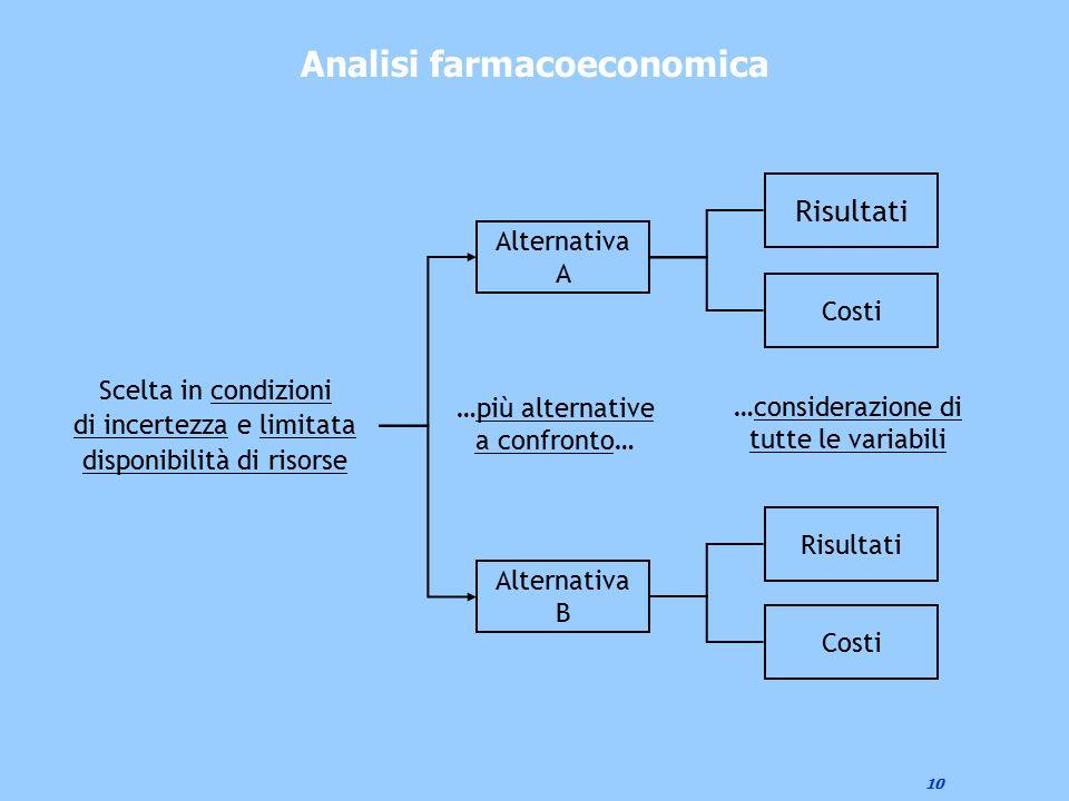 Analisi farmacoeconomica