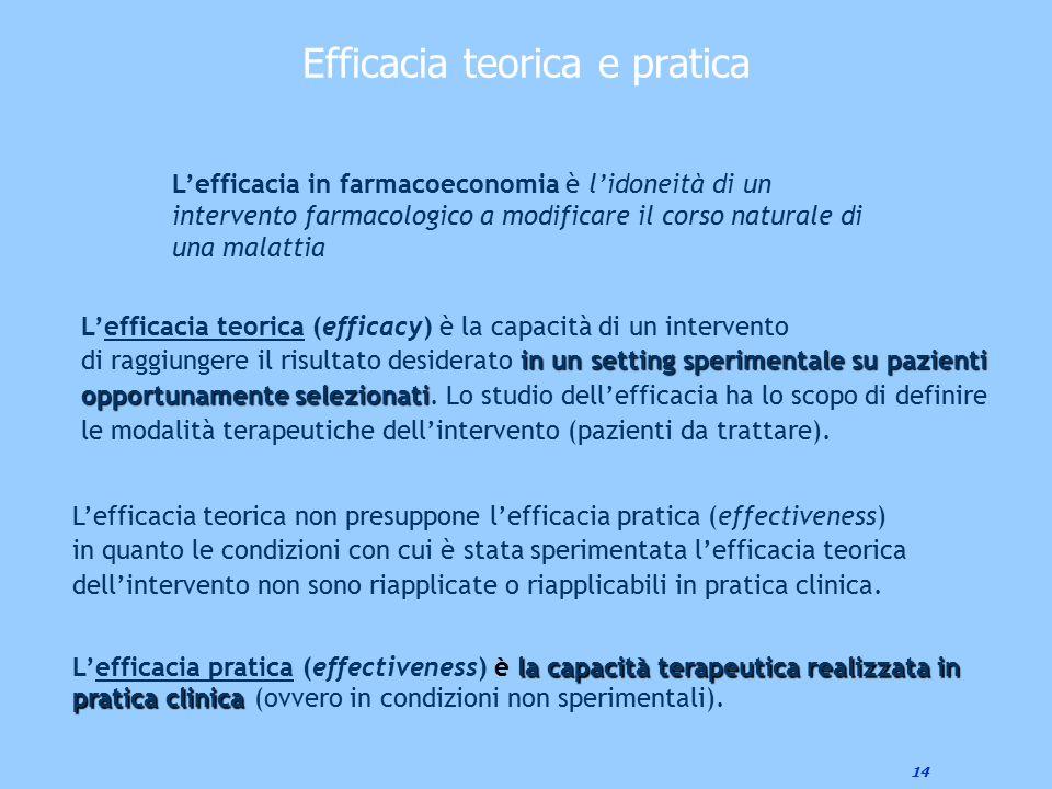 Efficacia teorica e pratica