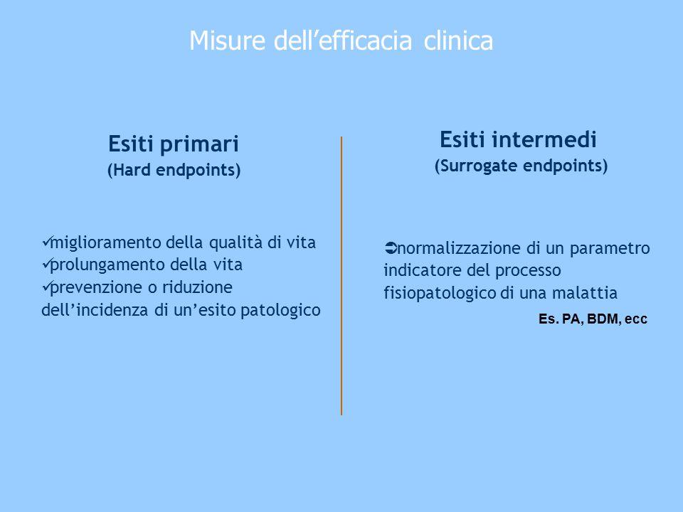 Esiti primari (Hard endpoints) Esiti intermedi (Surrogate endpoints)