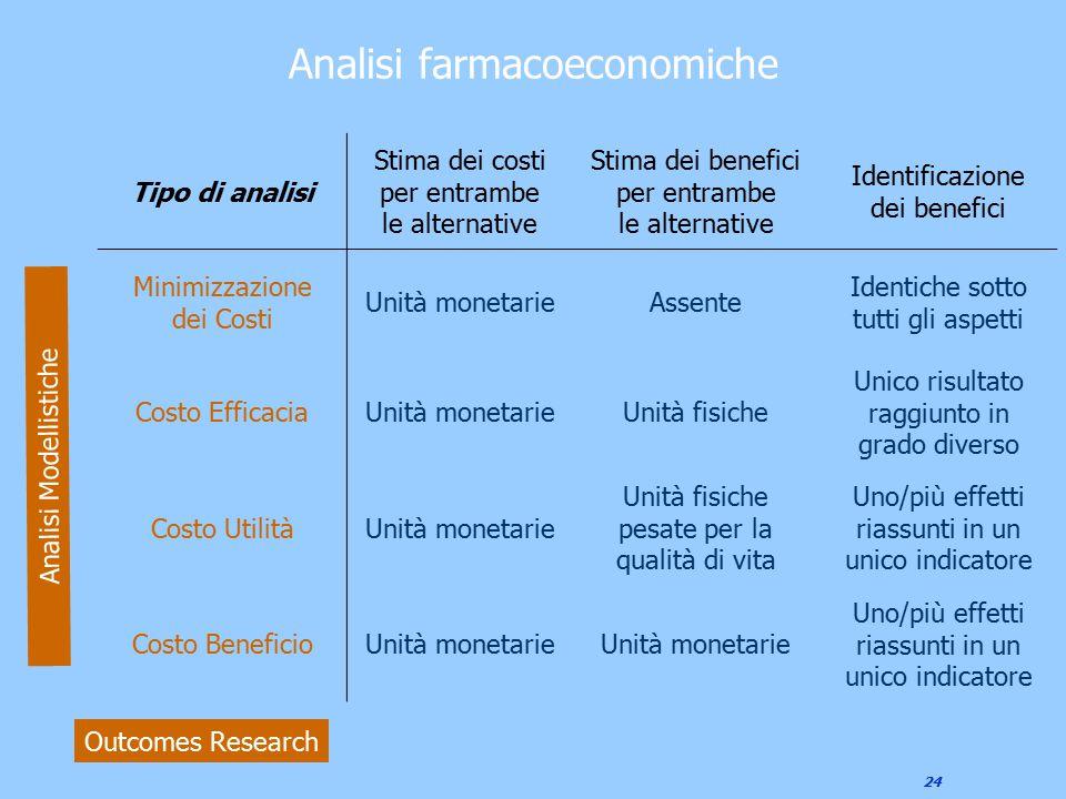 Analisi farmacoeconomiche