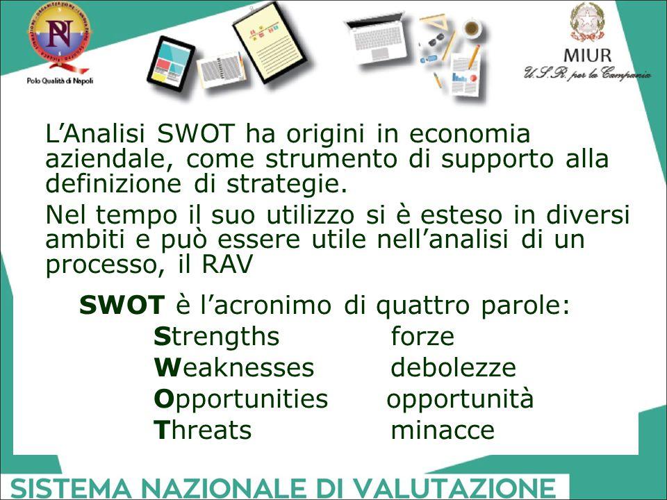 SWOT è l'acronimo di quattro parole: