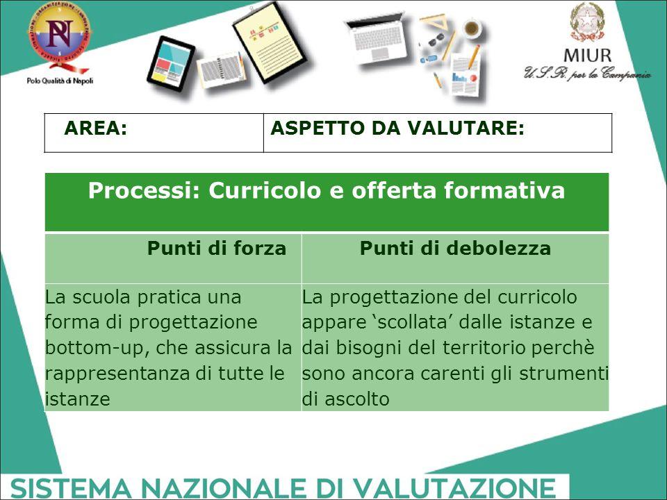 Processi: Curricolo e offerta formativa