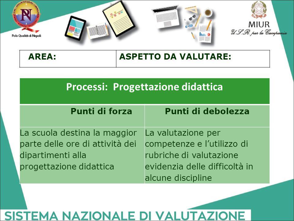 Processi: Progettazione didattica