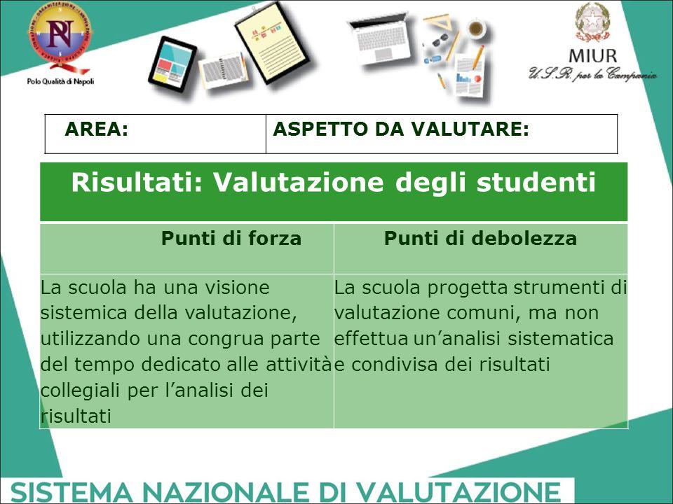 Risultati: Valutazione degli studenti