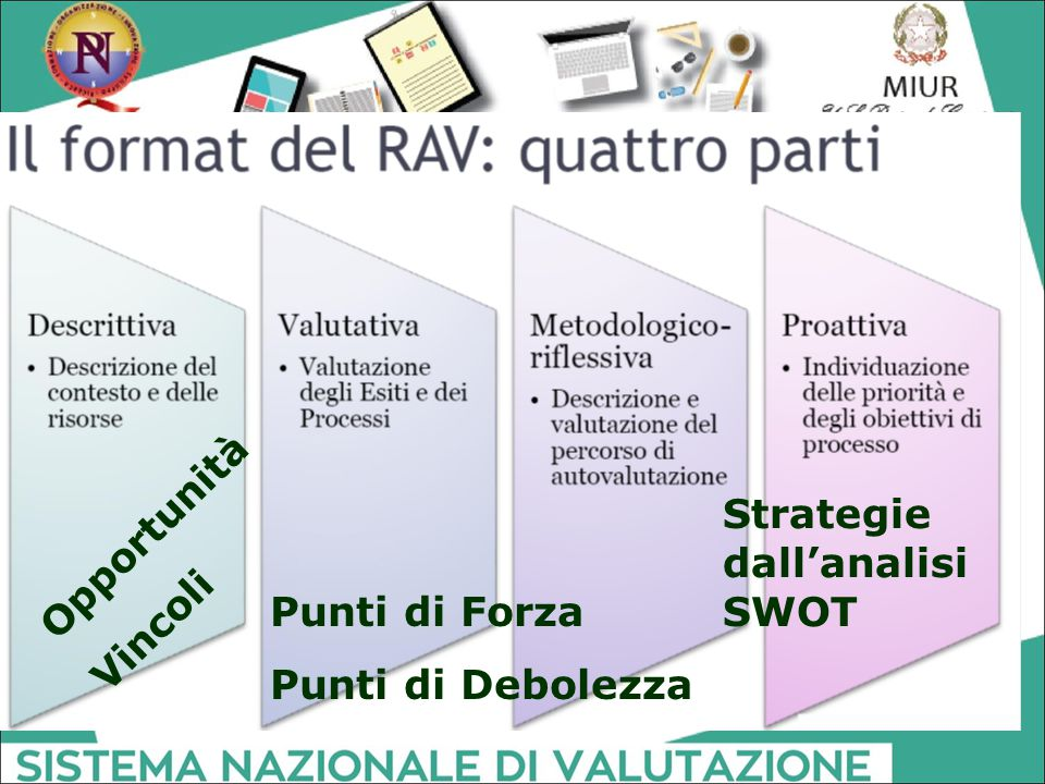 Strategie dall'analisi SWOT