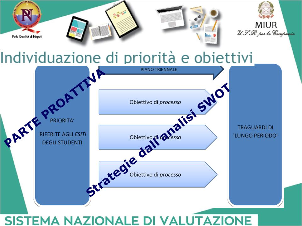 PARTE PROATTIVA Strategie dall'analisi SWOT