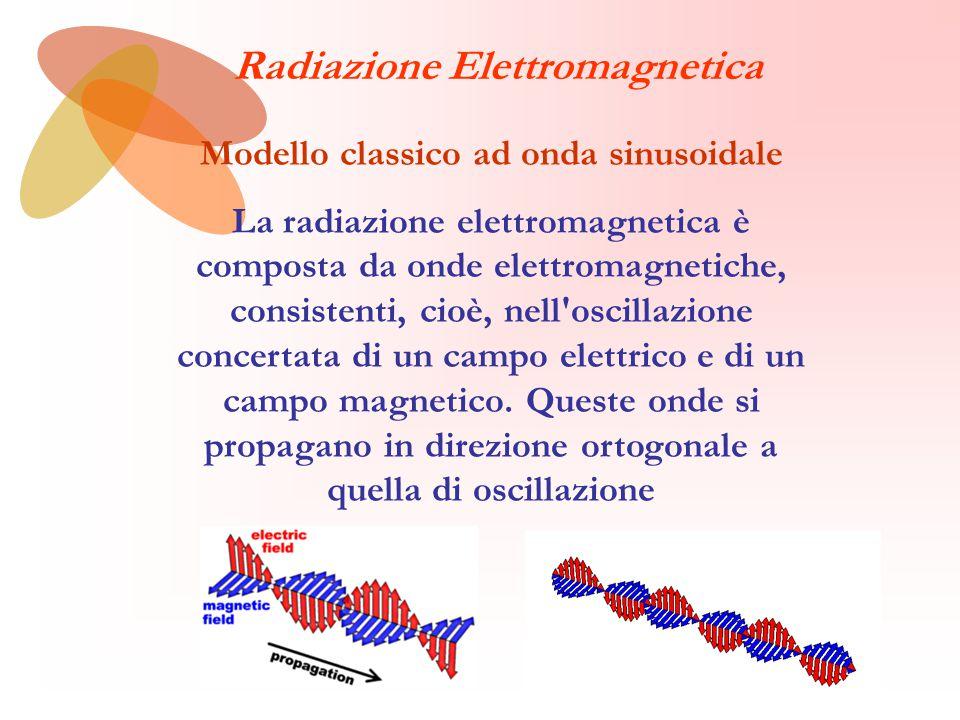 Modello classico ad onda sinusoidale