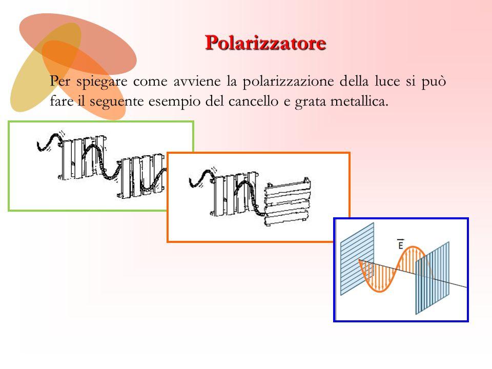 Polarizzatore Per spiegare come avviene la polarizzazione della luce si può fare il seguente esempio del cancello e grata metallica.