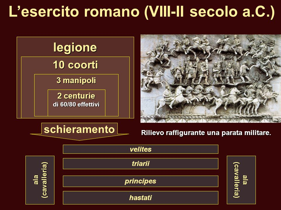 L'esercito romano (VIII-II secolo a.C.)