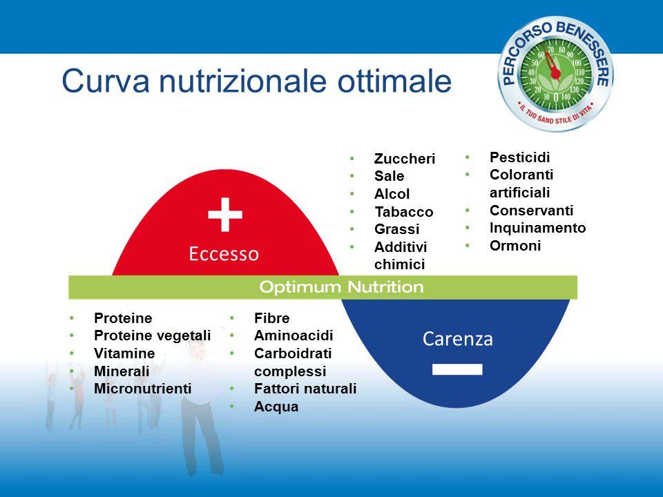 Curva nutrizionale ottimale