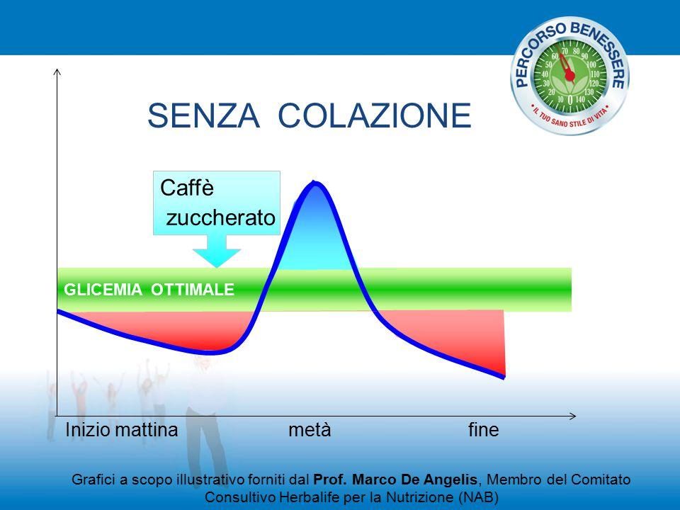 SENZA COLAZIONE Caffè zuccherato Inizio mattina metà fine