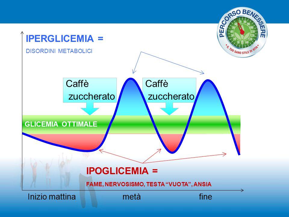 IPERGLICEMIA = Caffè zuccherato Caffè zuccherato IPOGLICEMIA =