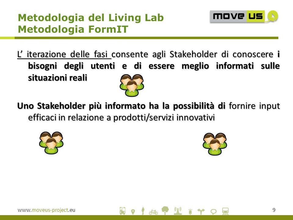 Metodologia del Living Lab Metodologia FormIT