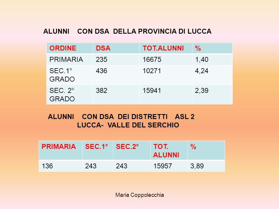ALUNNI CON DSA DELLA PROVINCIA DI LUCCA ORDINE DSA TOT.ALUNNI %